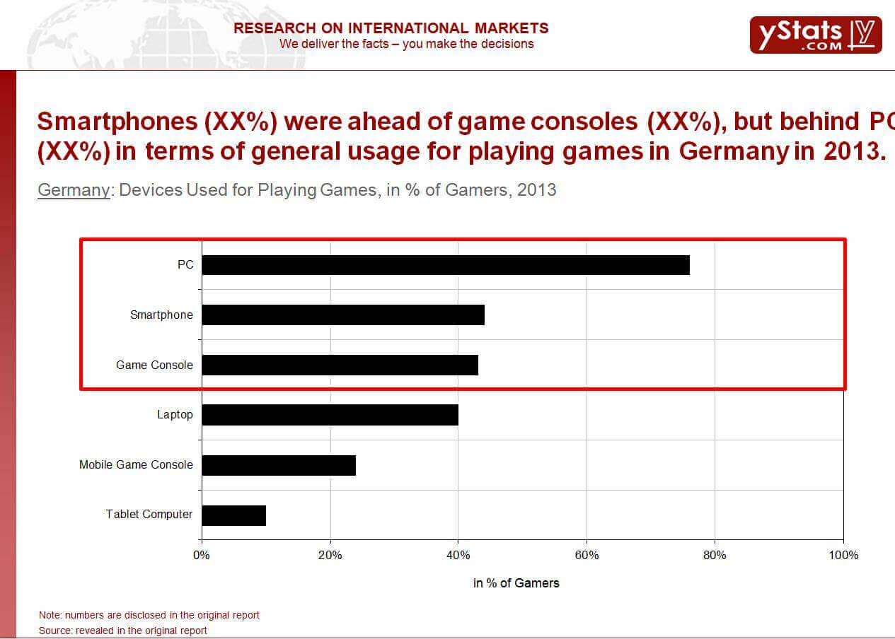 Devices used for playing games