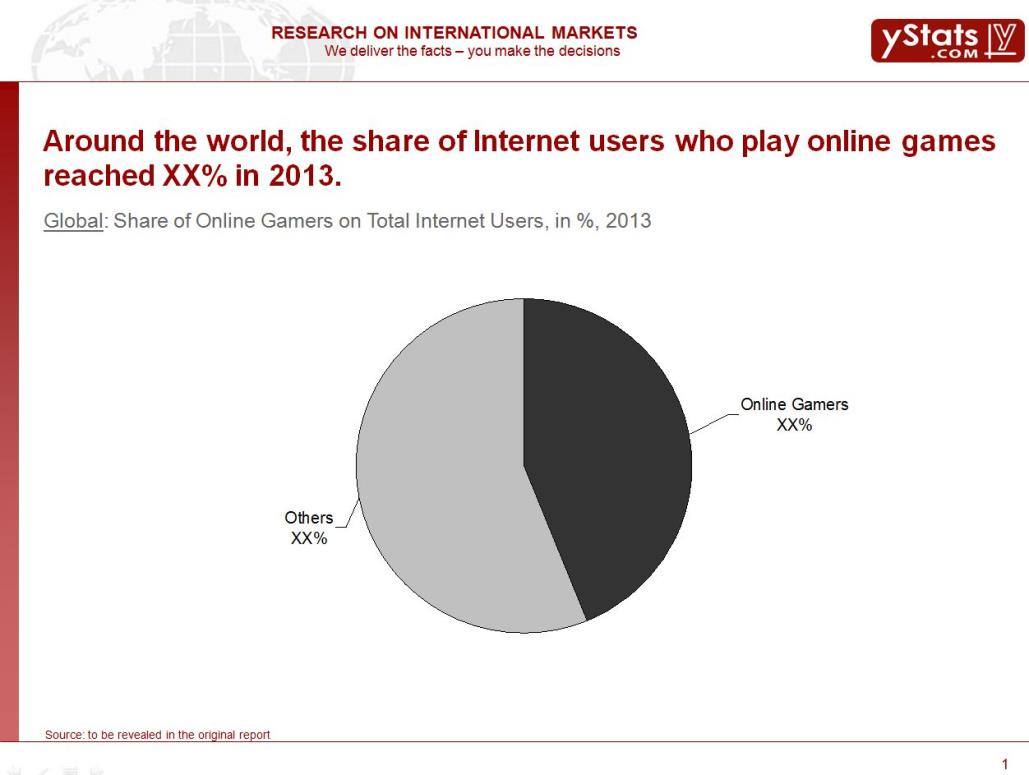 Share of Online Gamers on Total Internet Users