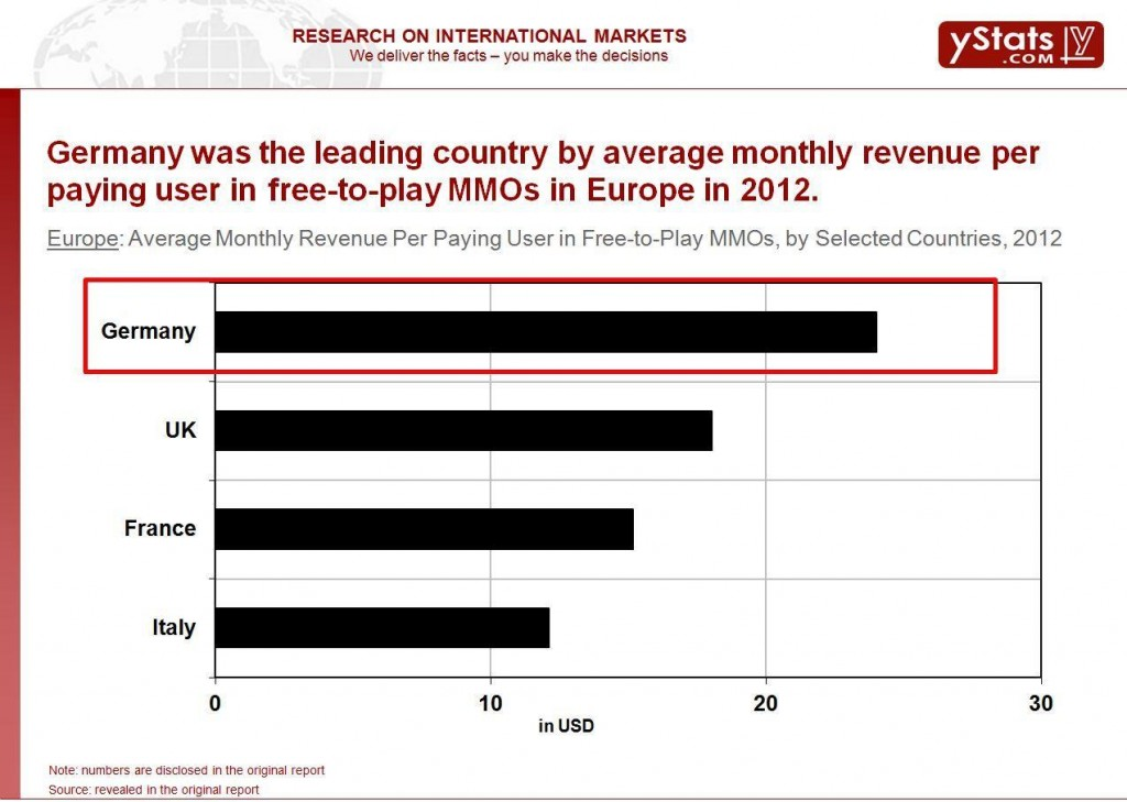 Average monthly revenue per paying user