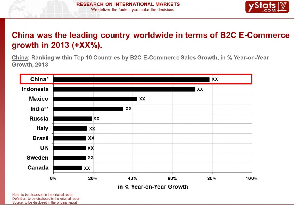 China_Top 10 countries by sales growth