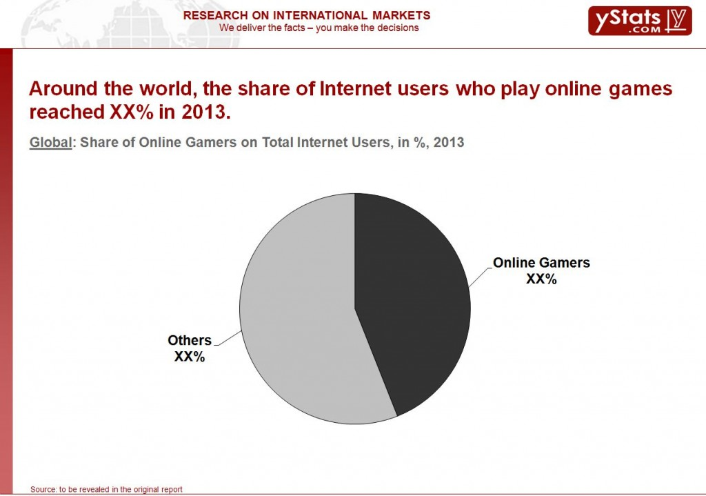 Global Online Gaming Market Snapshot 2014_Chart1