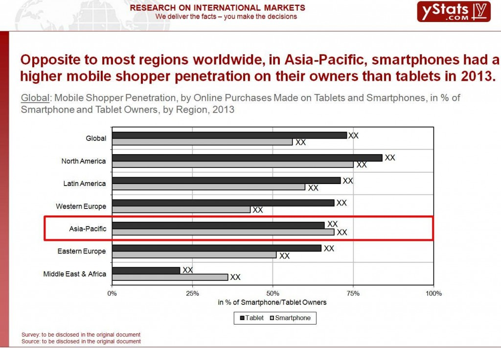 Remarkable, mobile penetration in asia pacific 2010 sorry