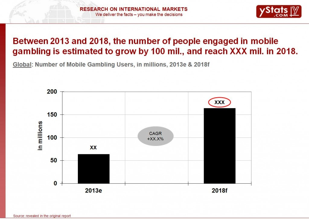 Number of mobile gambling in users