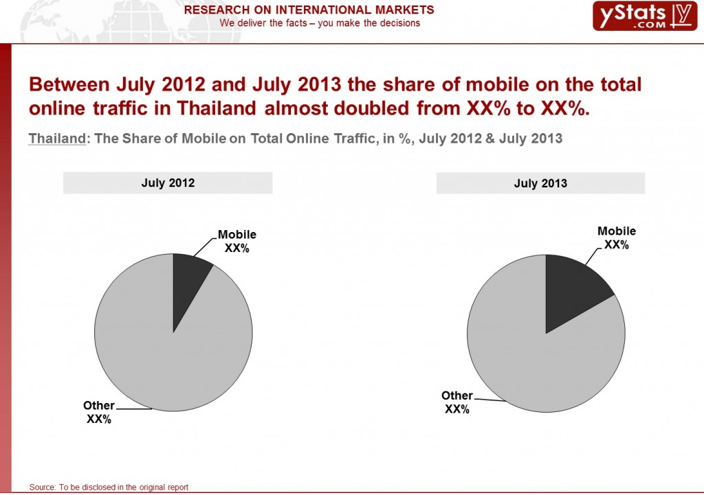 Thailand_Share of Mobile on Total Online Traffic