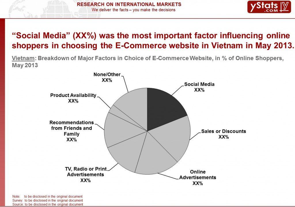 Vietnam_Breakdown of Major Factors of Choice in E-Commerce Websites