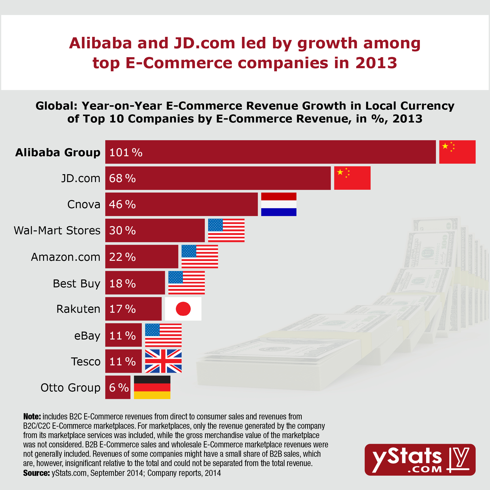 yStats.com Infographic The World's Leading E-Commerce Companies 2014 2