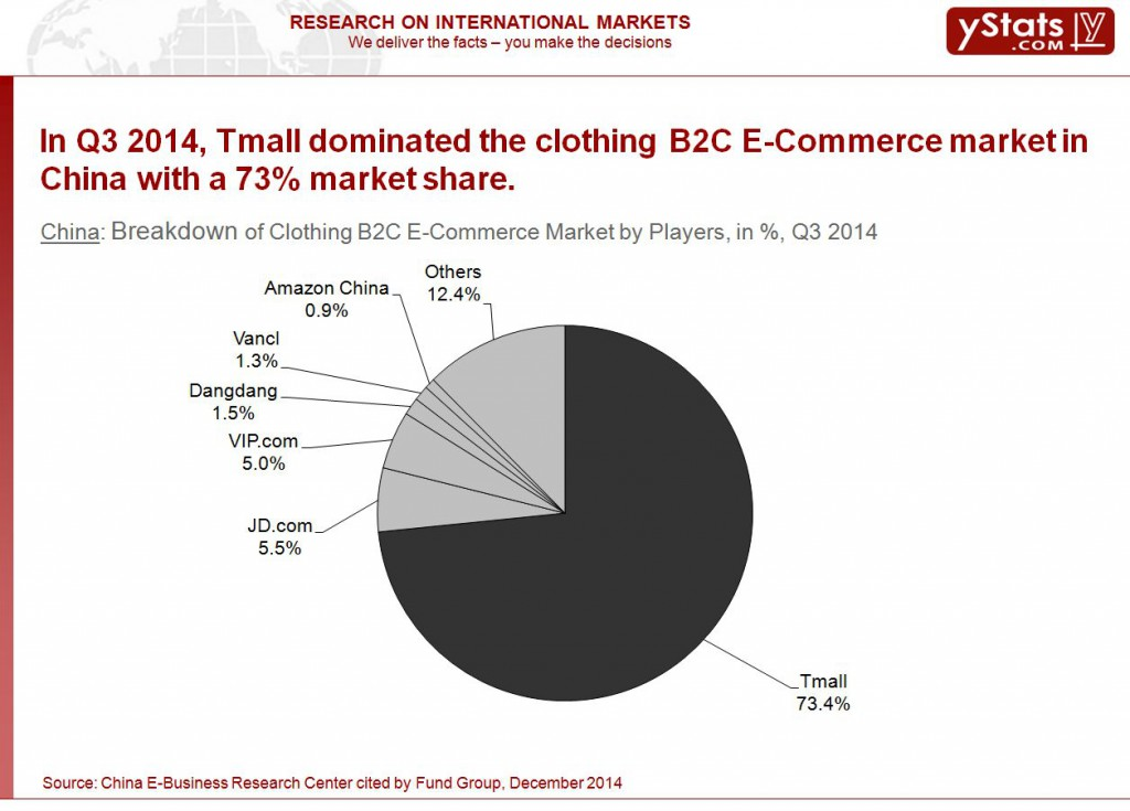Breakdown of Clothing B2C ECommerce Market by Players Q3 2014
