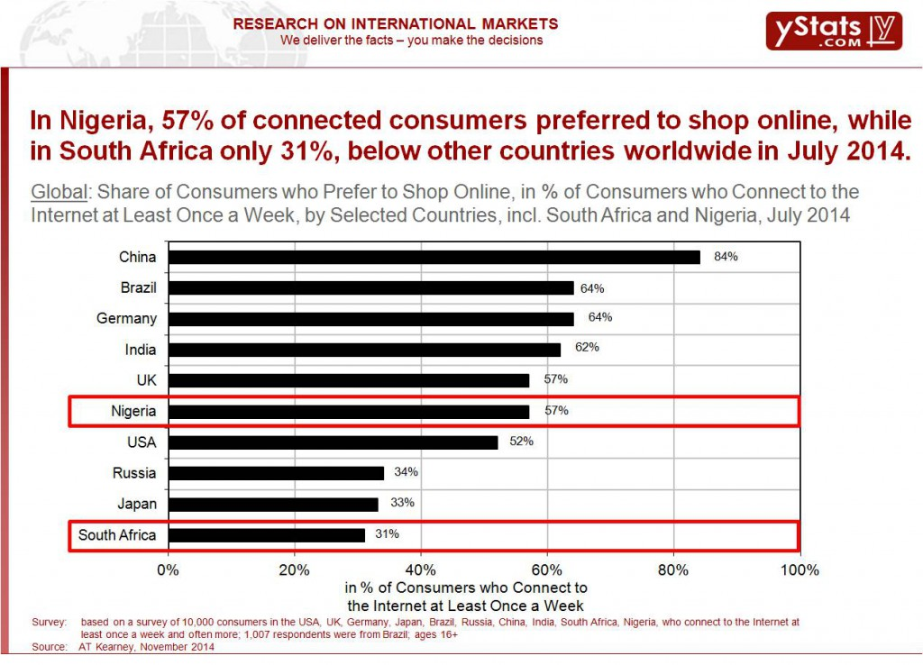 Share of Consumers who Prefer to Shop Online