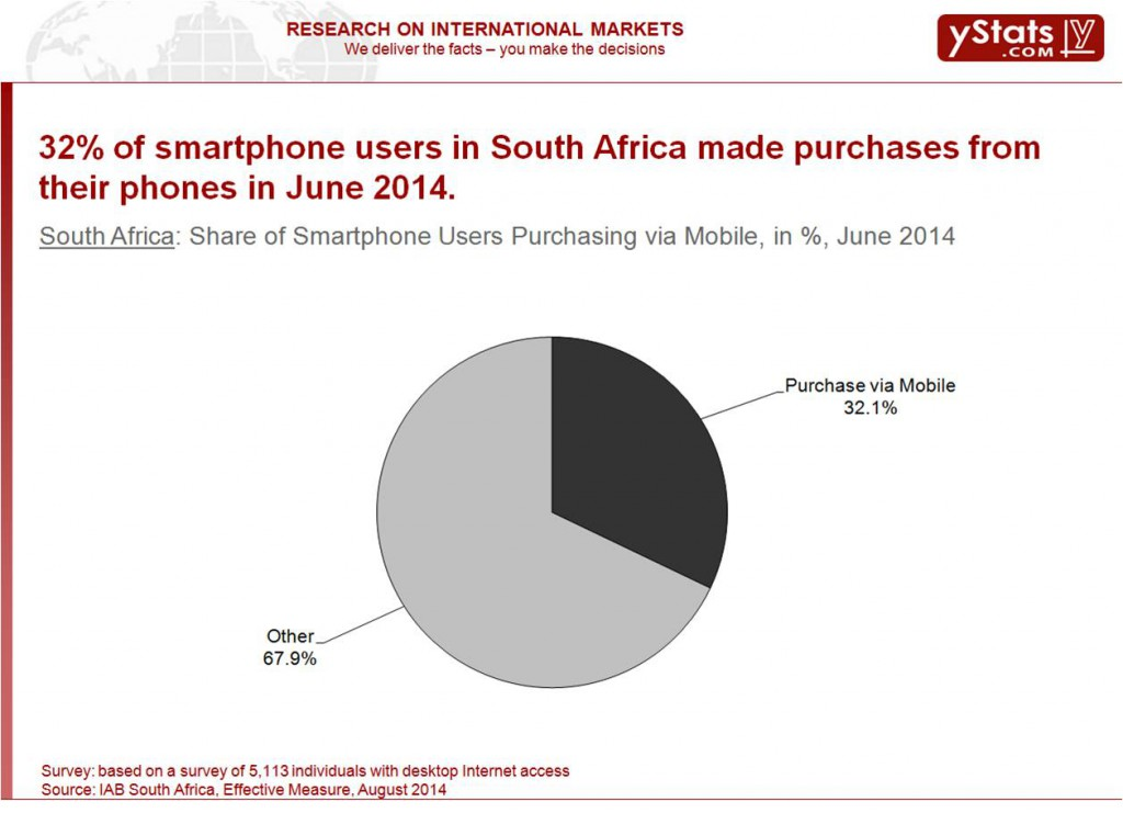 Share of Smartphone Users Purchasing via Mobile