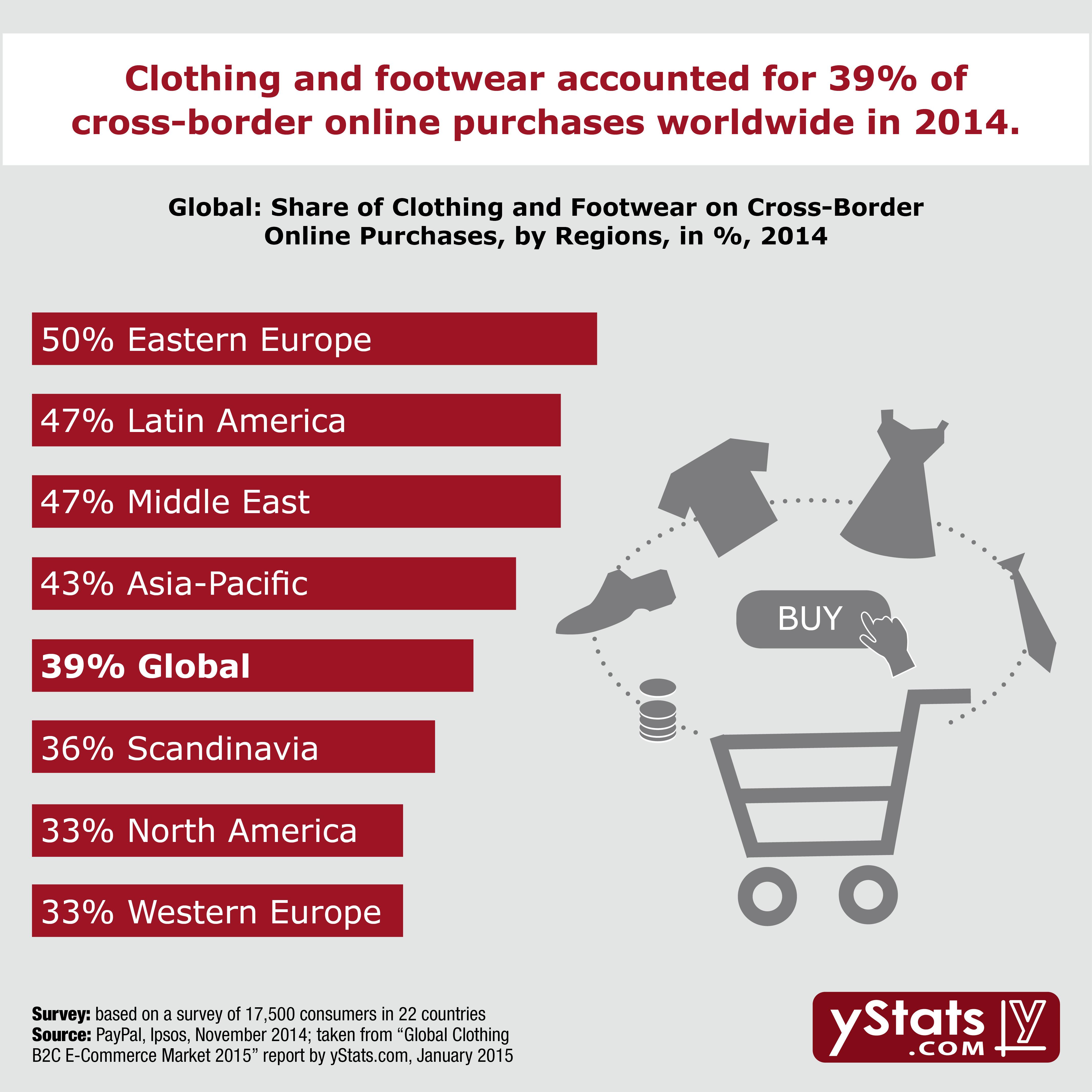 E Commerce Site Map: YStats.com Infographic Global Clothing B2C E-Commerce Market 2015