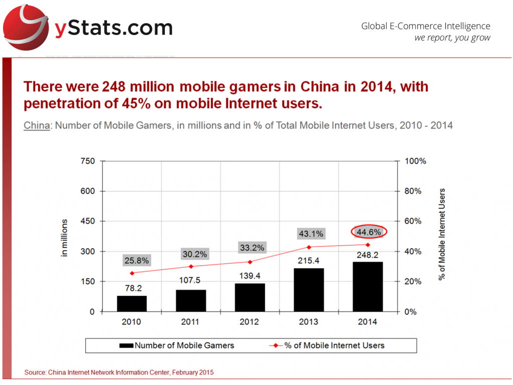 China_Number of Mobile Gamers in Millions, in Perccentage