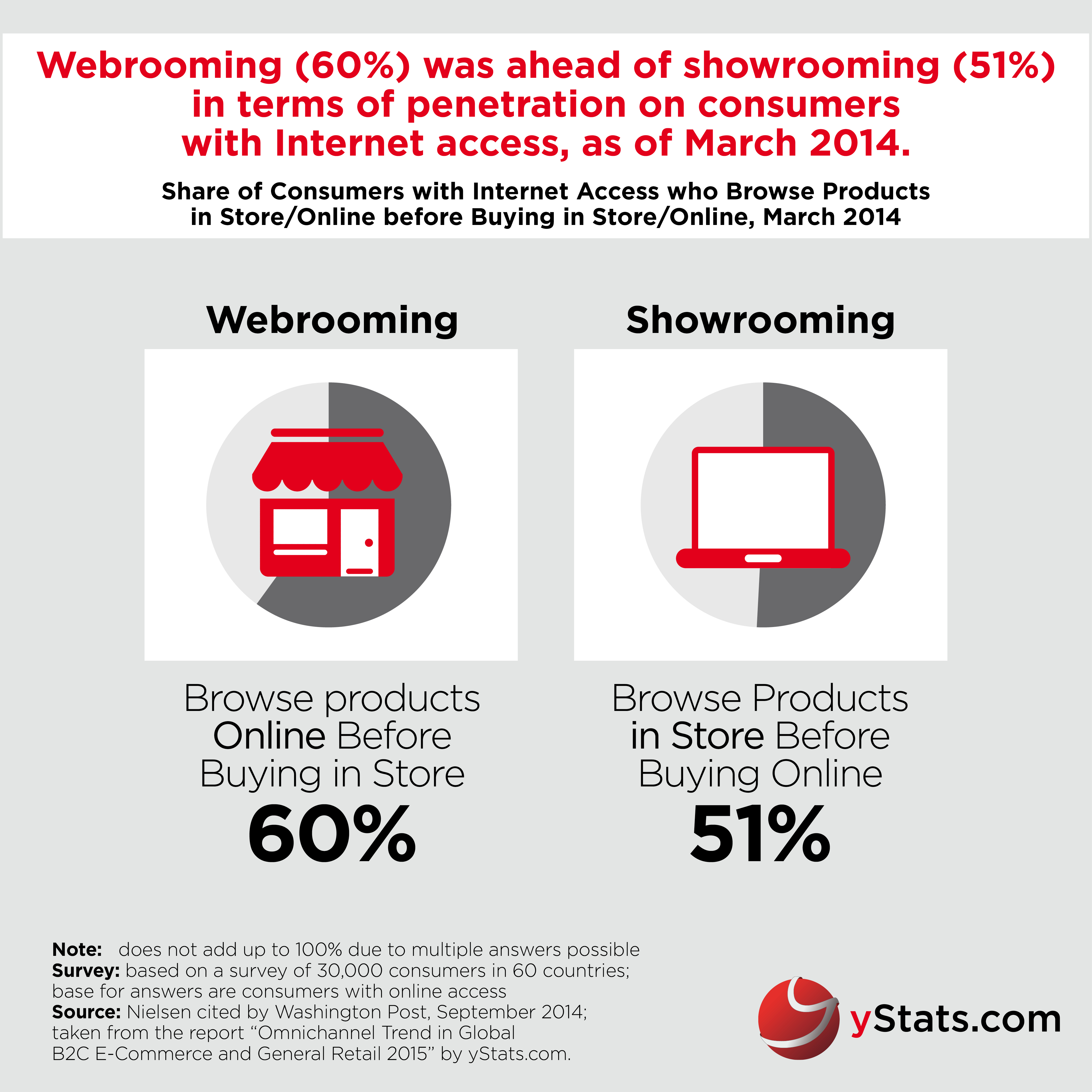 yStats.com Infographic Omnichannel Trend in Global B2C E-Commerce and General Retail 2015