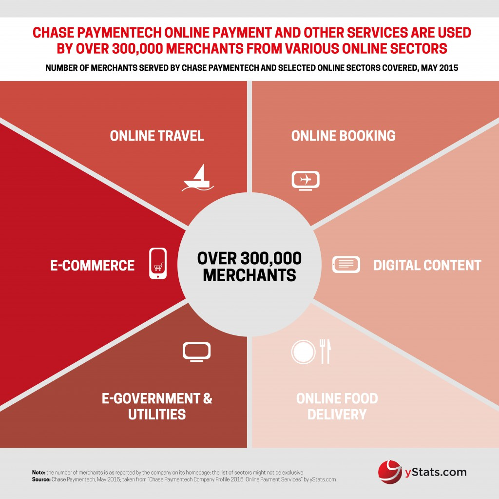 Chase Paymentech Serves More Than 300,000 Merchants with