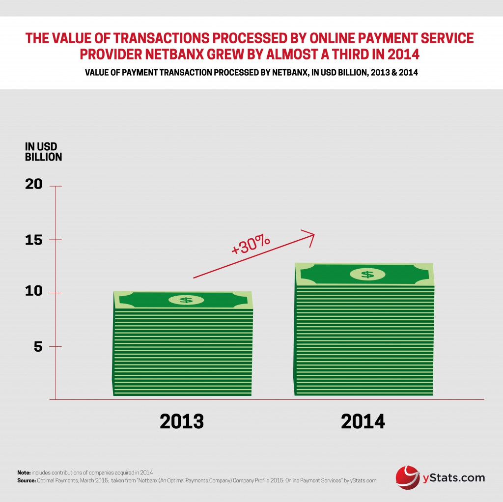 yStats.com Infographic Netbanx an Optimal Payments Company Company Profile 2015 Online Payment Services