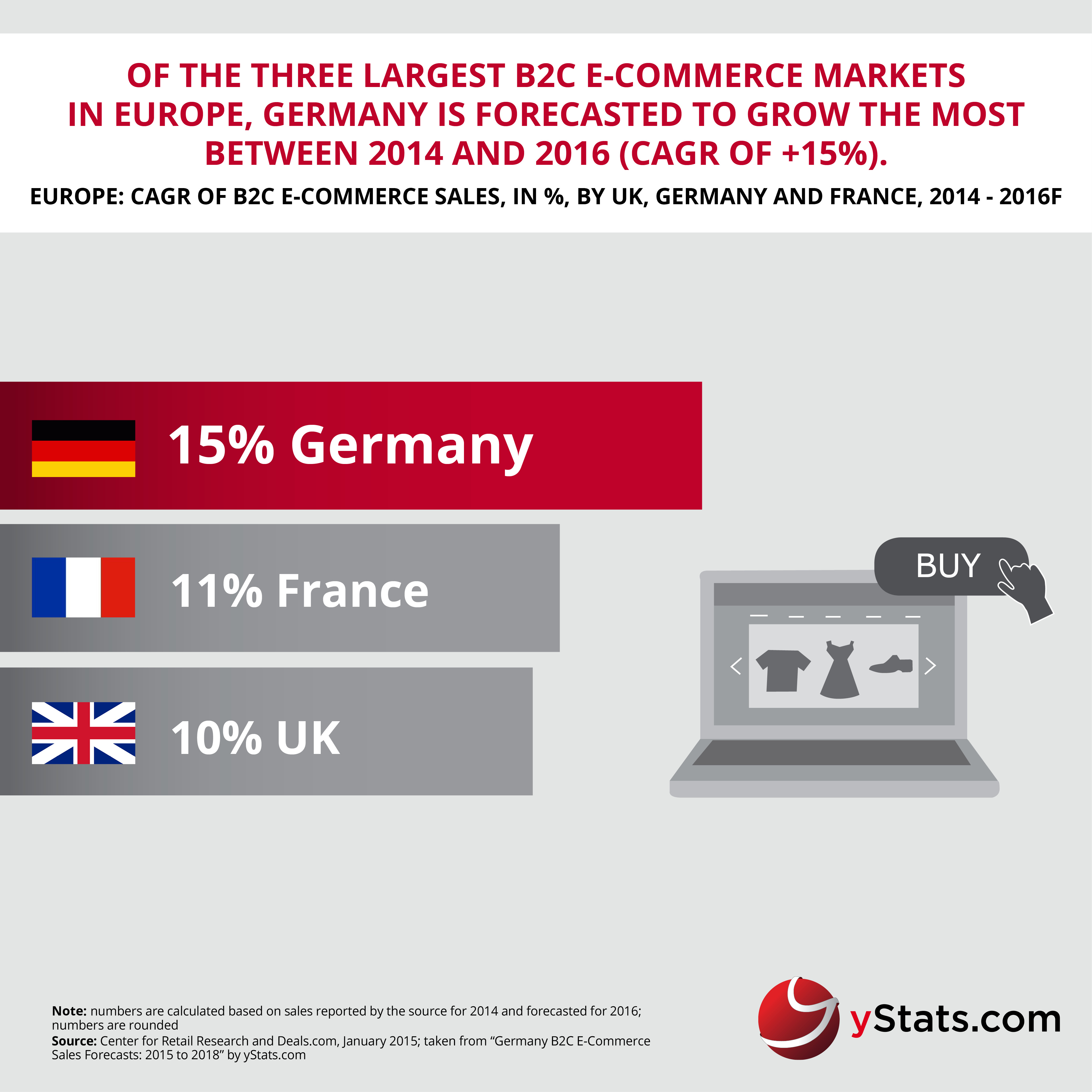 Germany Chamber Commerce Mail: YStats.com Infographic Germany B2C E-Commerce Sales