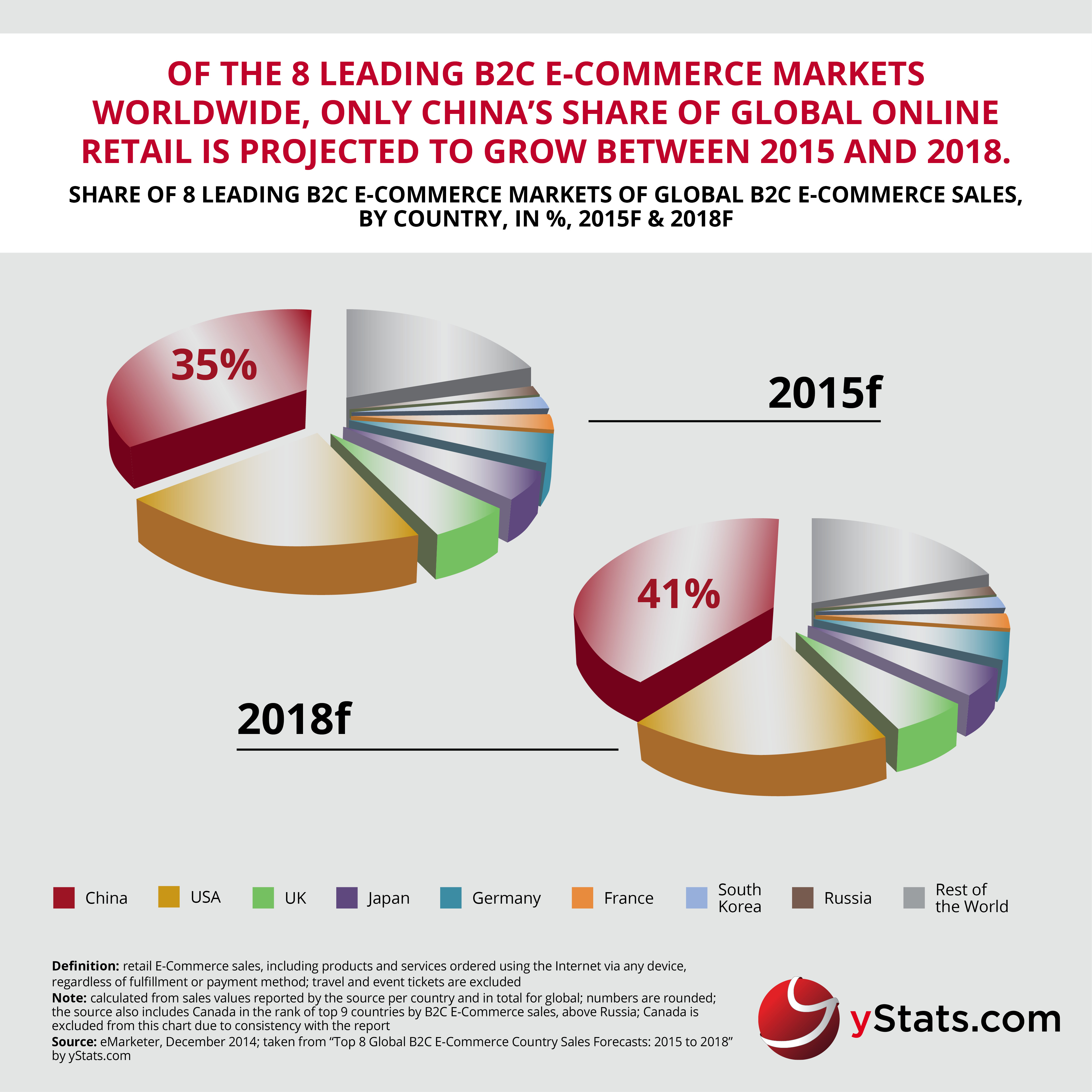 Infographic_Top 8 Global B2C E-Commerce Sales Forecasts 2015 to 2018 (1)
