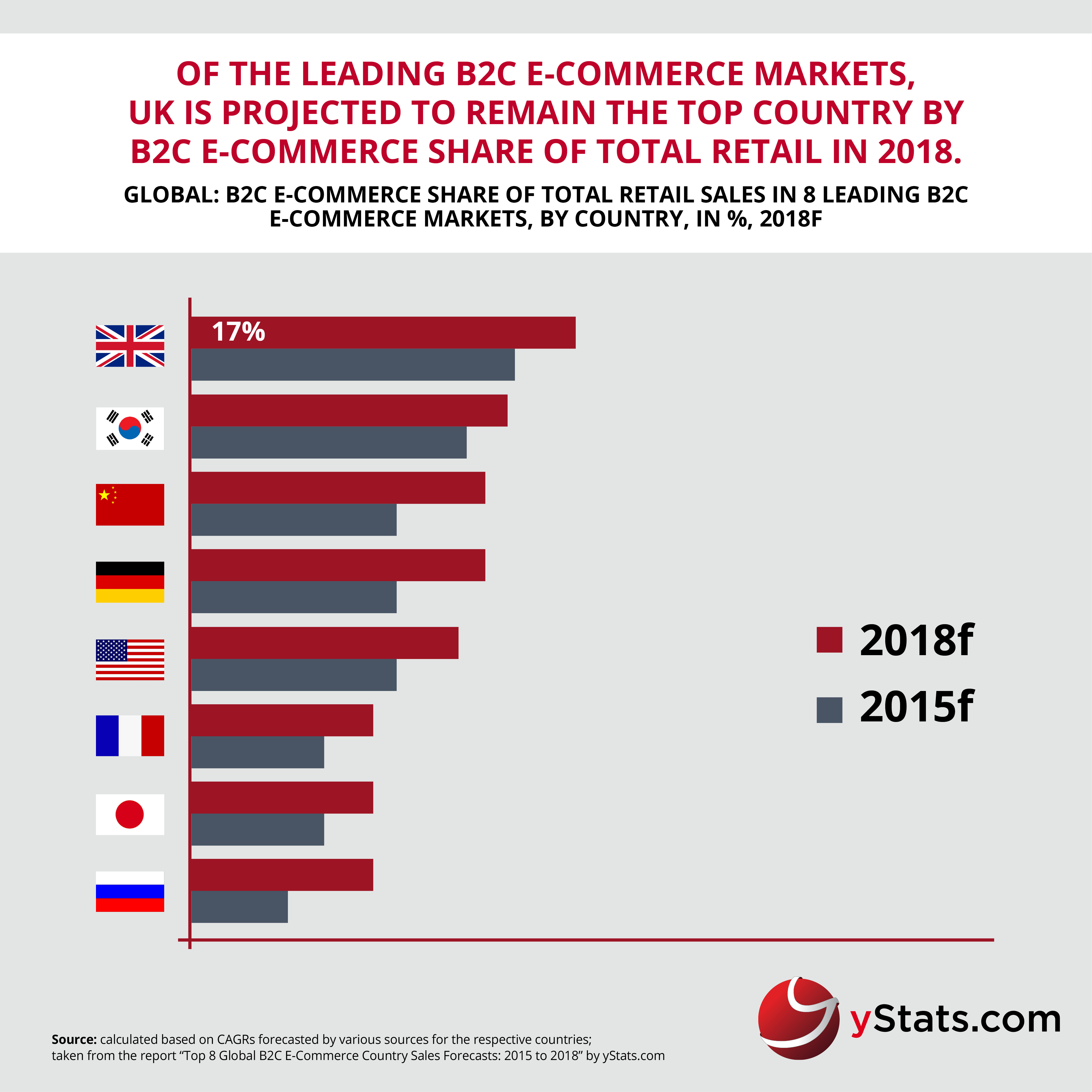 Infographic_Top 8 Global B2C E-Commerce Sales Forecasts 2015 to 2018 (2)