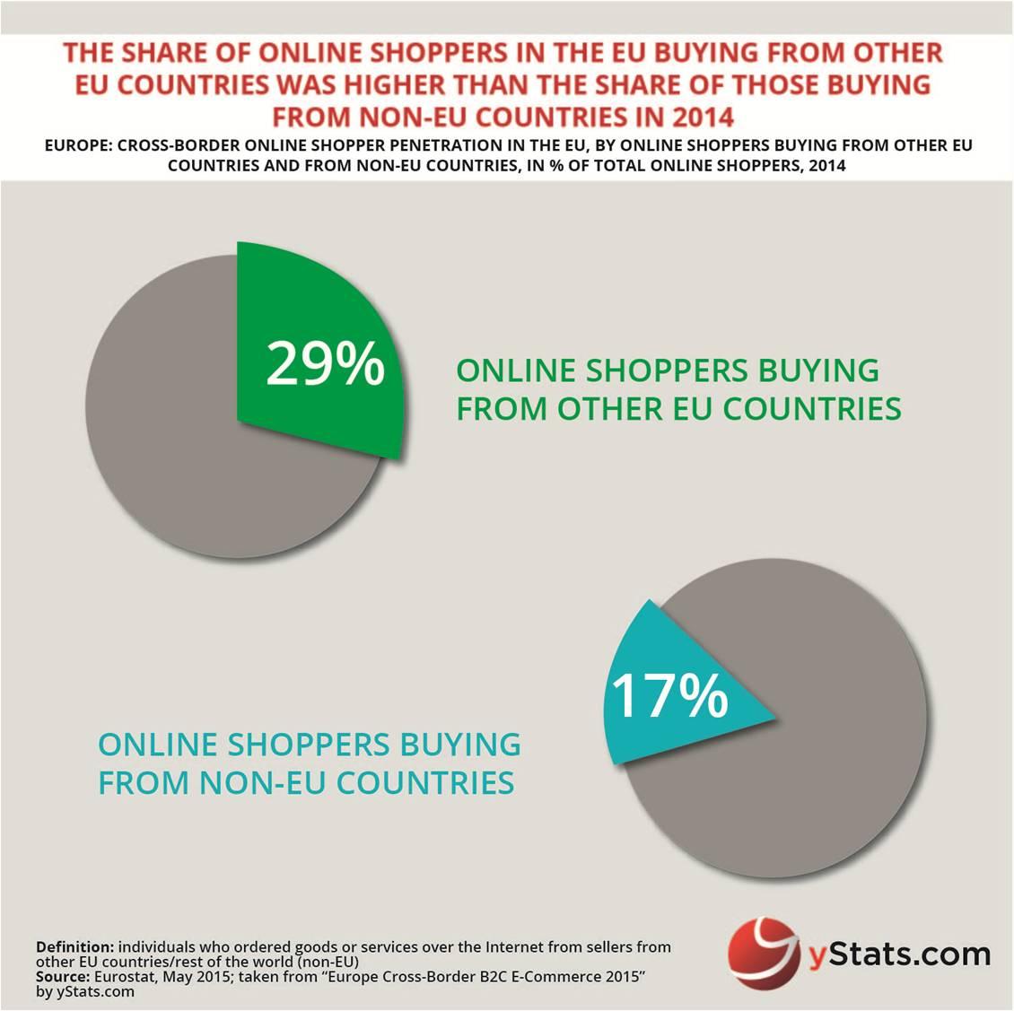 Internet shopping penetration in eu