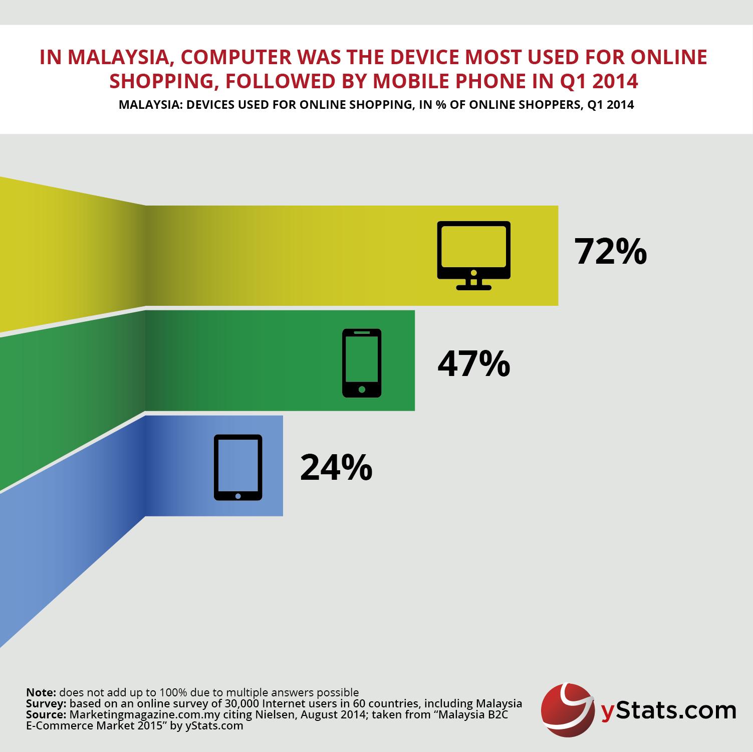 Malaysia B2C E-Commerce 2015-01