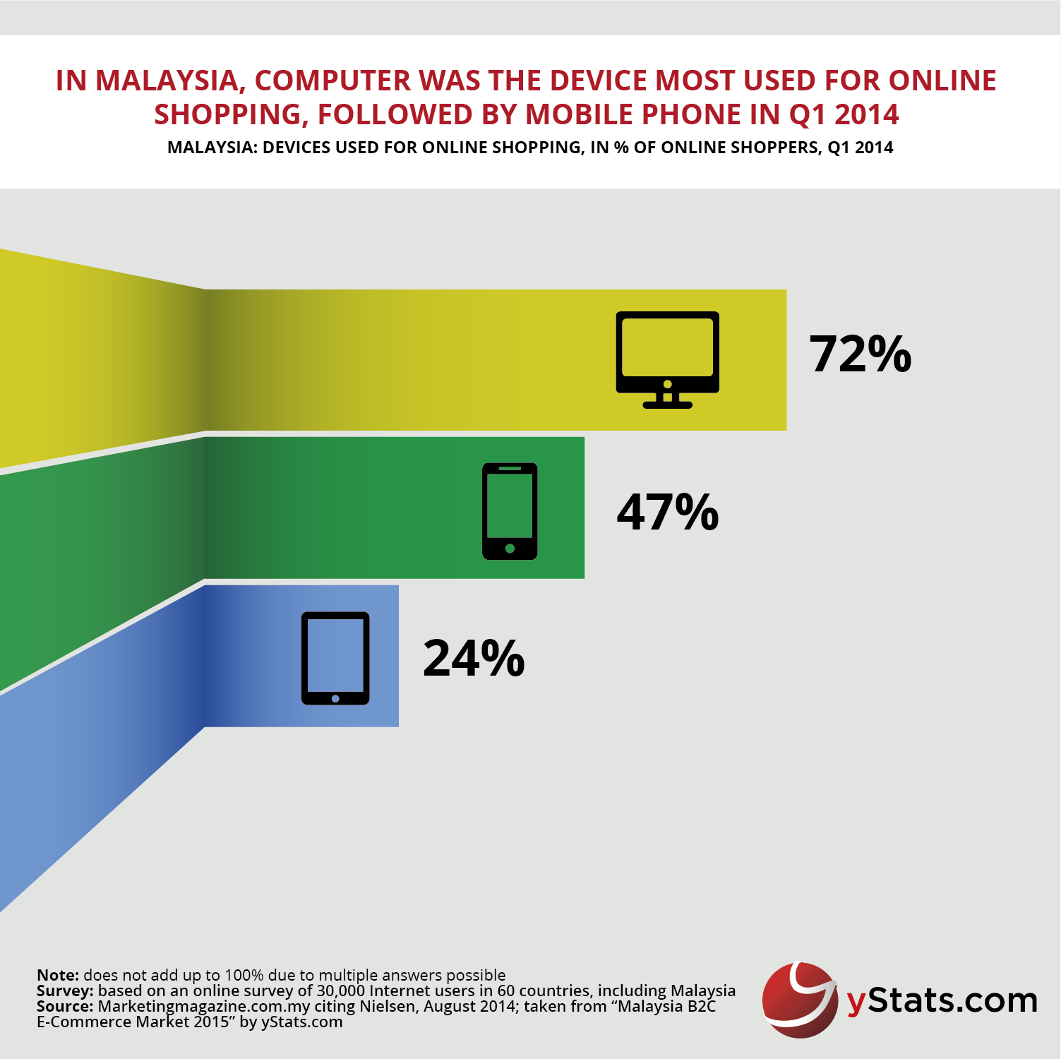 yStats.com Infographic Malaysia B2C E-Commerce Market 2015
