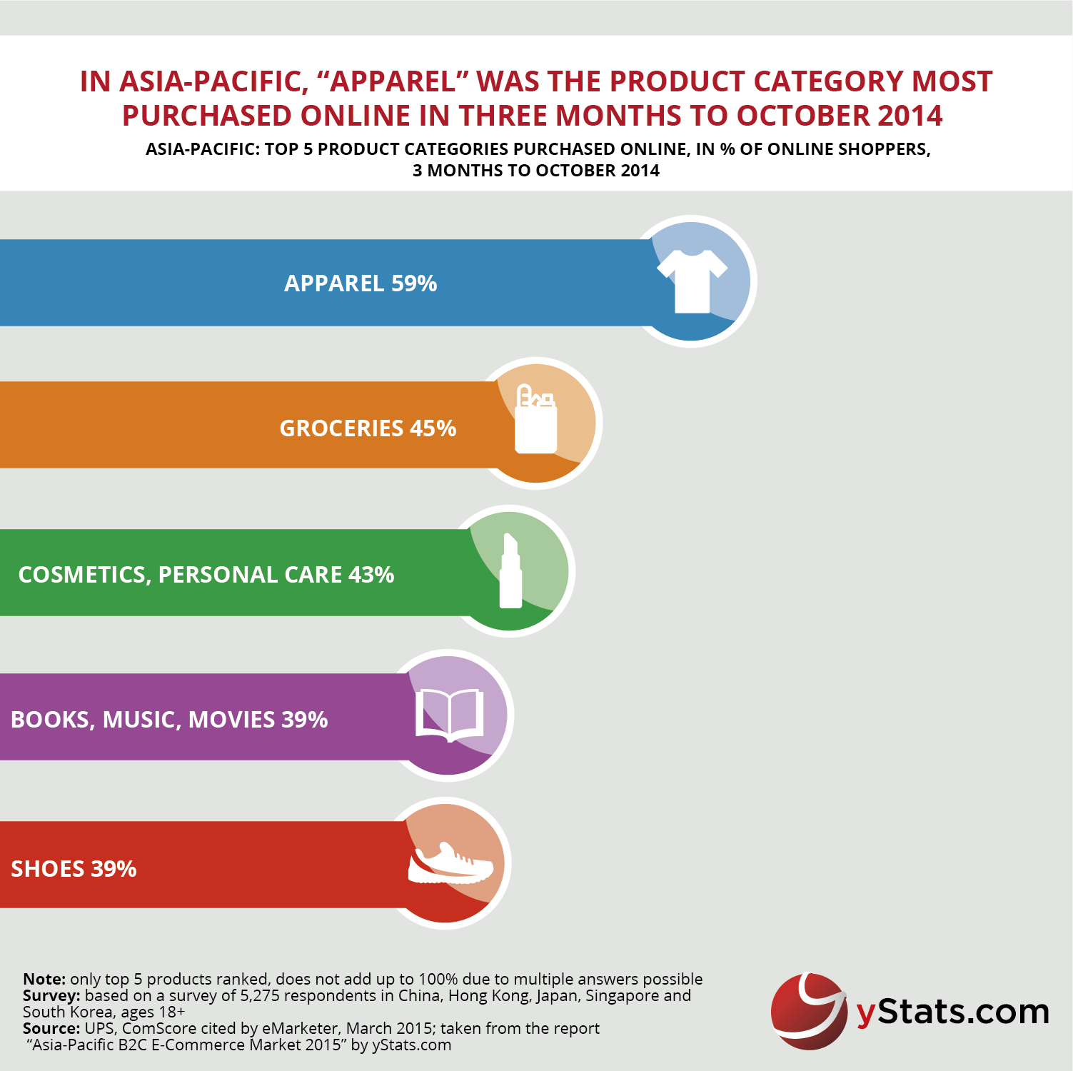 yStats.com Infographic Global B2C E-Commerce Delivery 2015