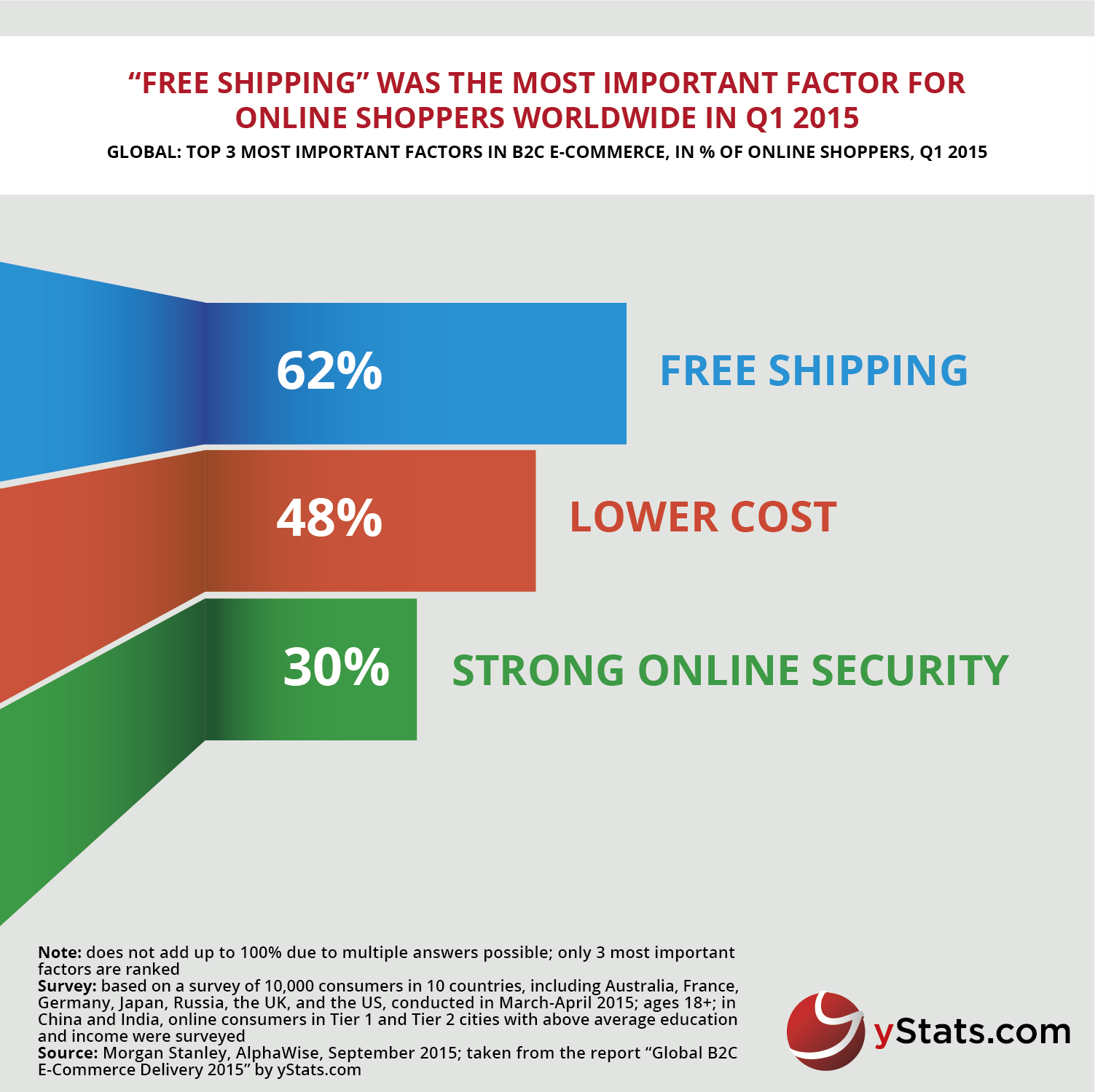 Infographic Global B2C E-Commerce Delivery 2015 yStats.com