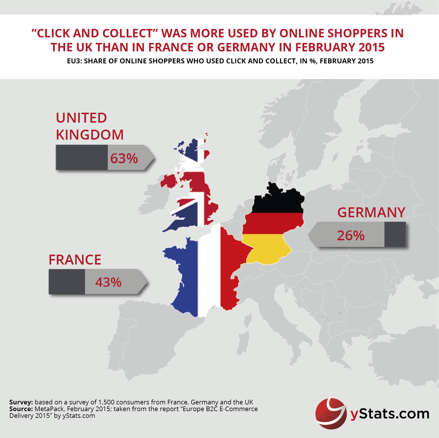 Infographic_Europe B2C E-Commerce Delivery 2015_yStats.com