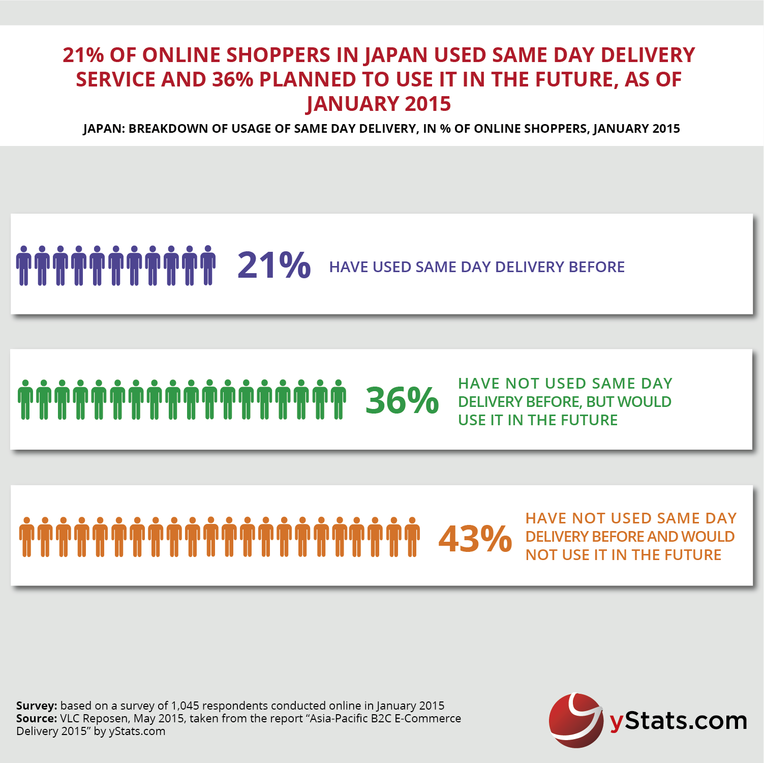 breakdown of delivery service in japan