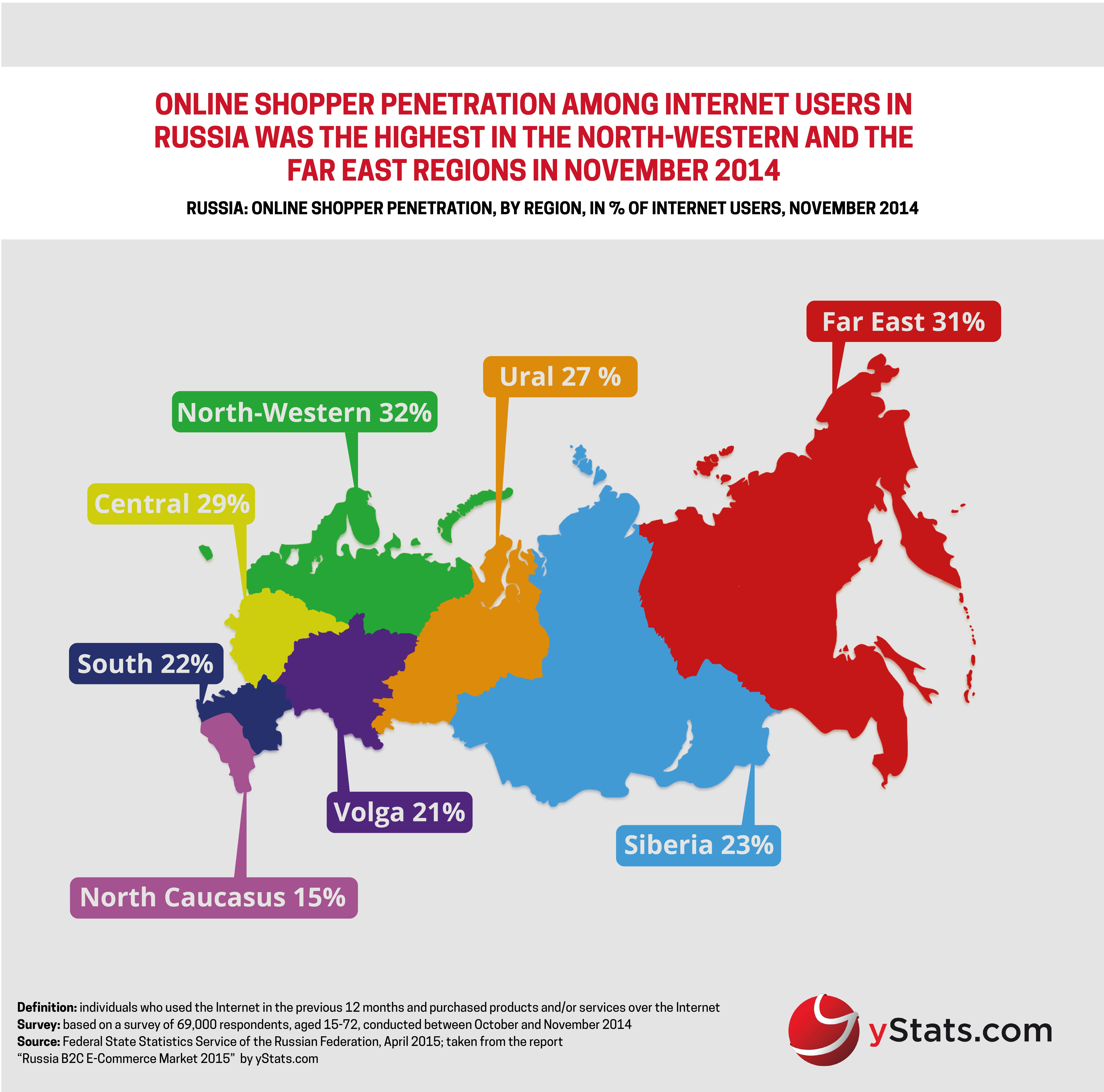 Infographic_ Russia B2C E-Commerce Market 2015_yStats.com