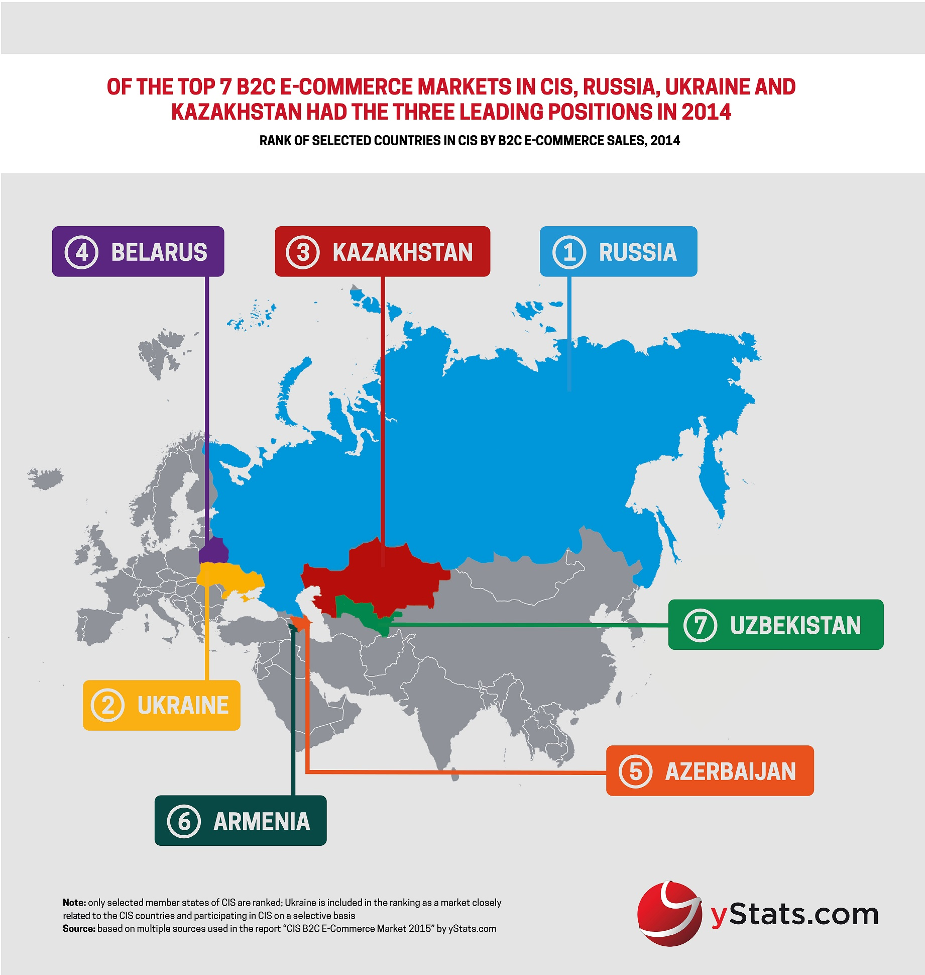 rank of cis countries by b2c ecommerce sales