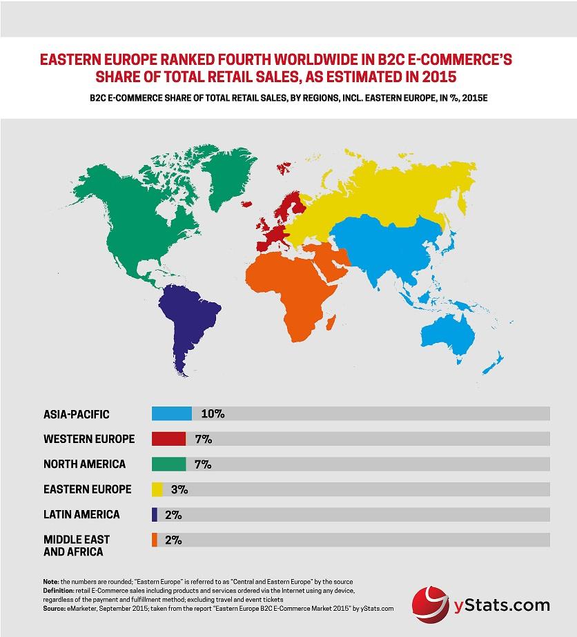 E Commerce Site Map: YStats.com Infographic Eastern Europe B2C E-Commerce Market 2015