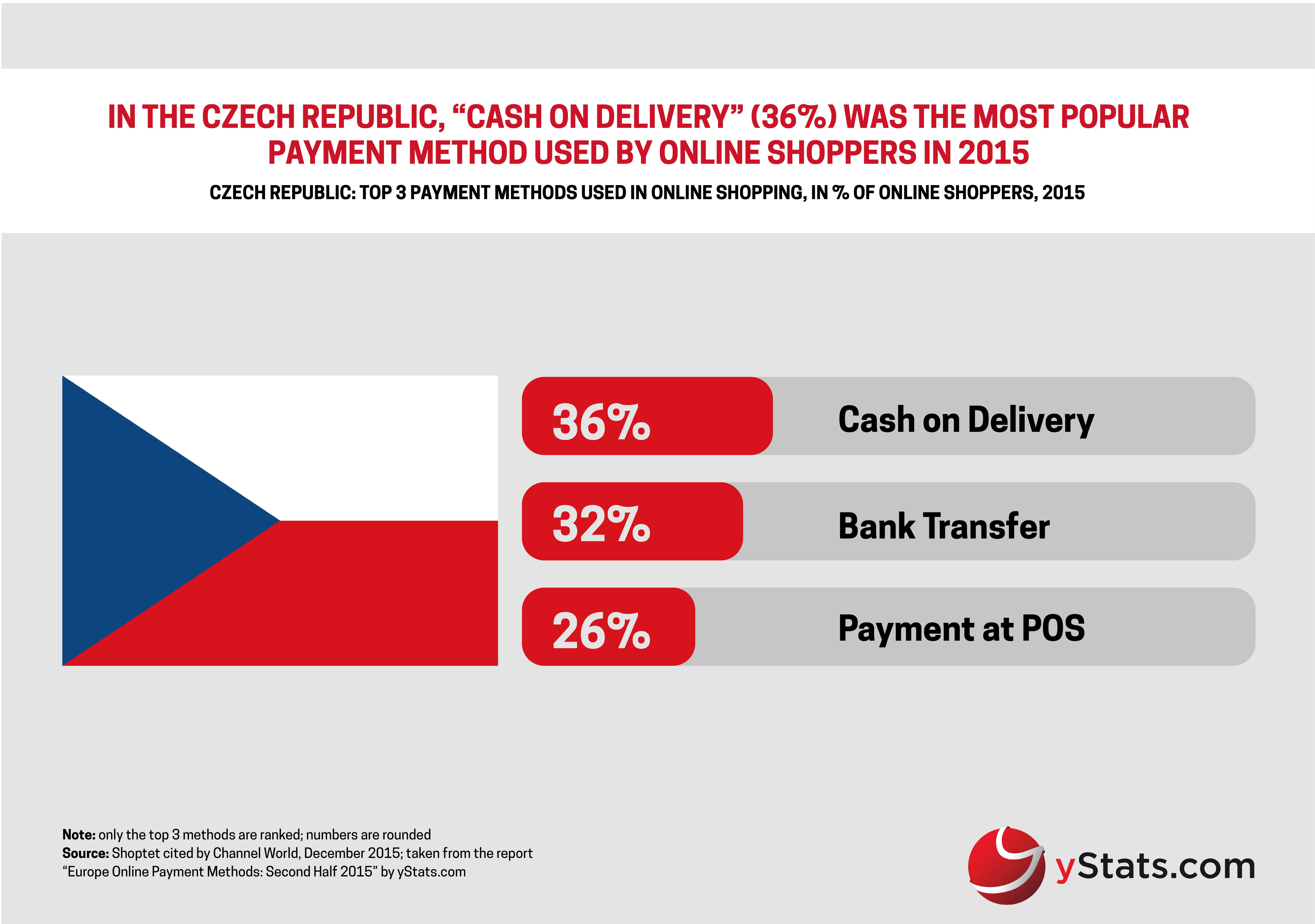 1533b8f1e78 yStats.com Infographic Europe Online Payment Methods Second Half 2015
