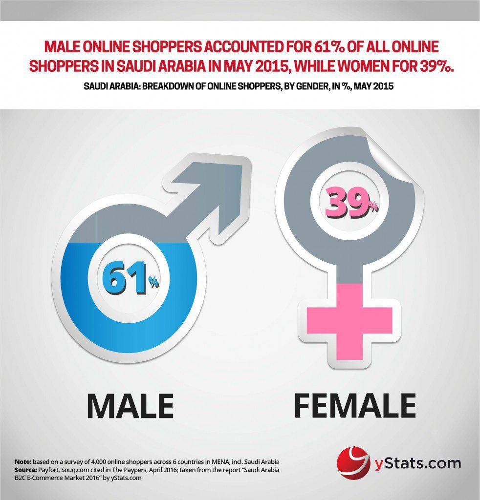 online shoppers in saudi arabia