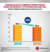 average ecommerce transation value