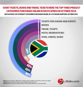 top product categories purchased online south africa
