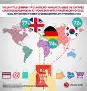 top countries by share of active online shoppers