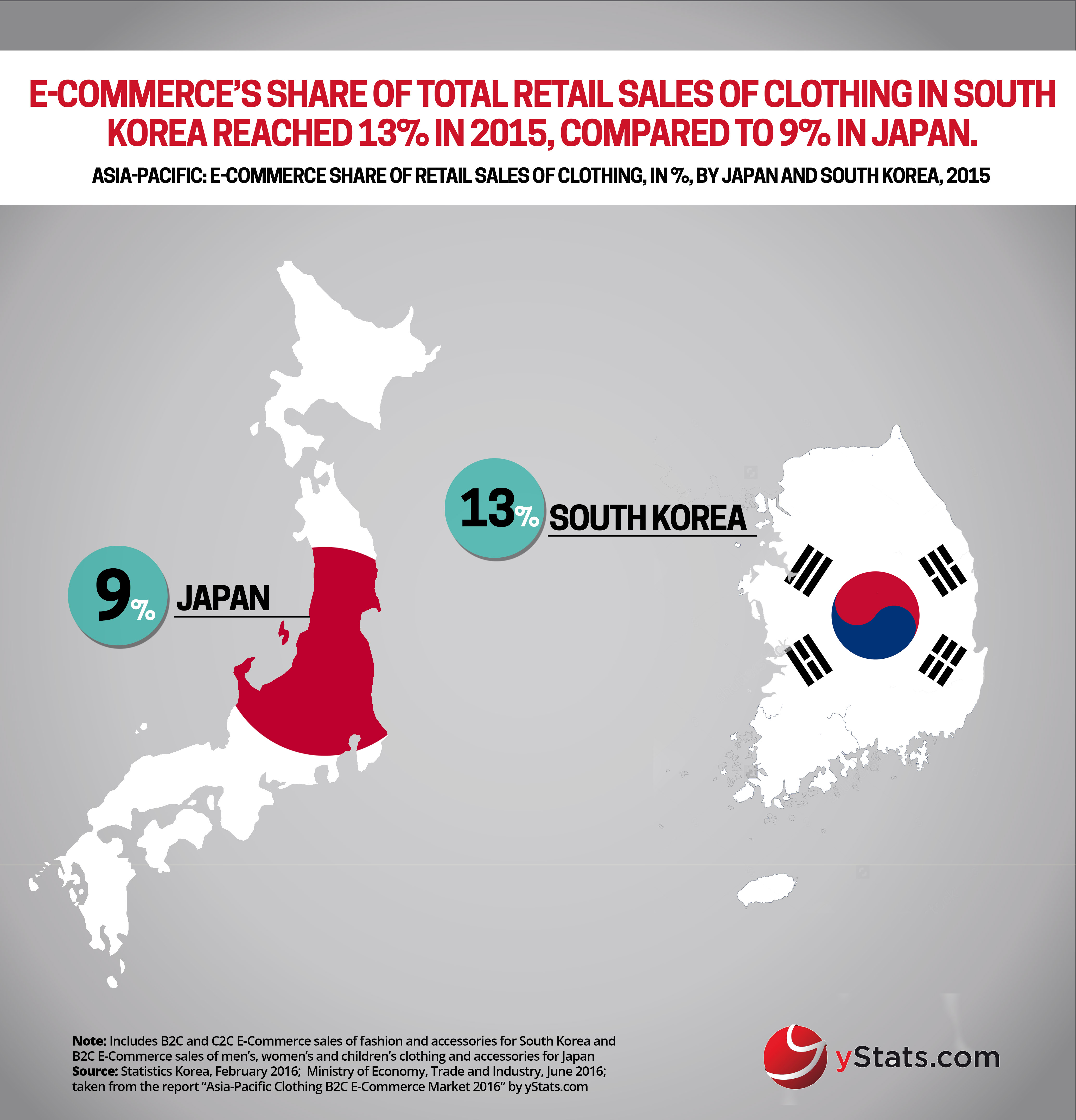 b2c e commerce market in japan There are three major players in the japanese e-commerce market while a   these online malls allow b2c commerce to occur at a higher.