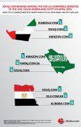 top ecommerce websites by website rank UAE, Saudi Arabia, Egypt