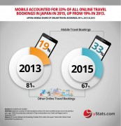 mobile share of online travel bookings