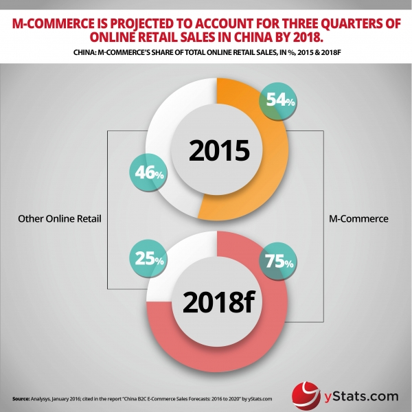 mcommerce share of total retail sales in china