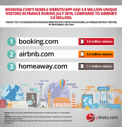 top acommondation booking websites apps from mobile