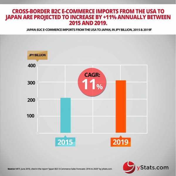 ecommerce imports from USA to japan