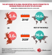 global retail ecommerce share
