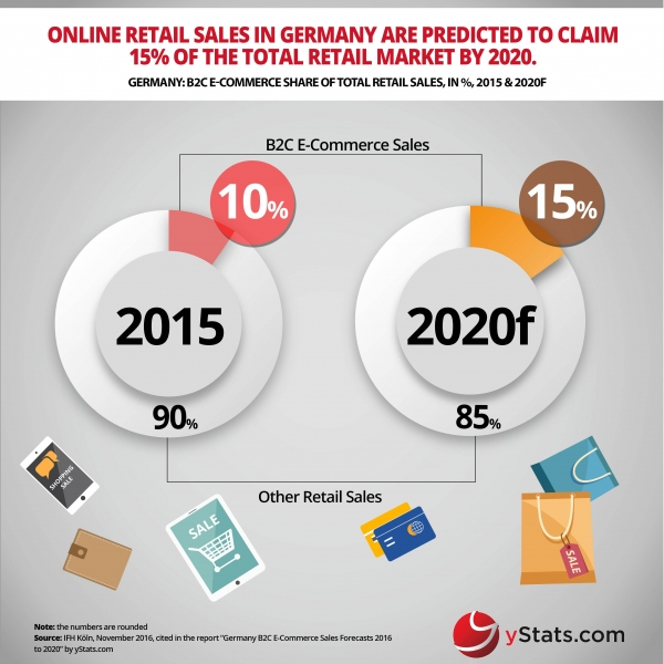 ecommerce share of retail sales germany