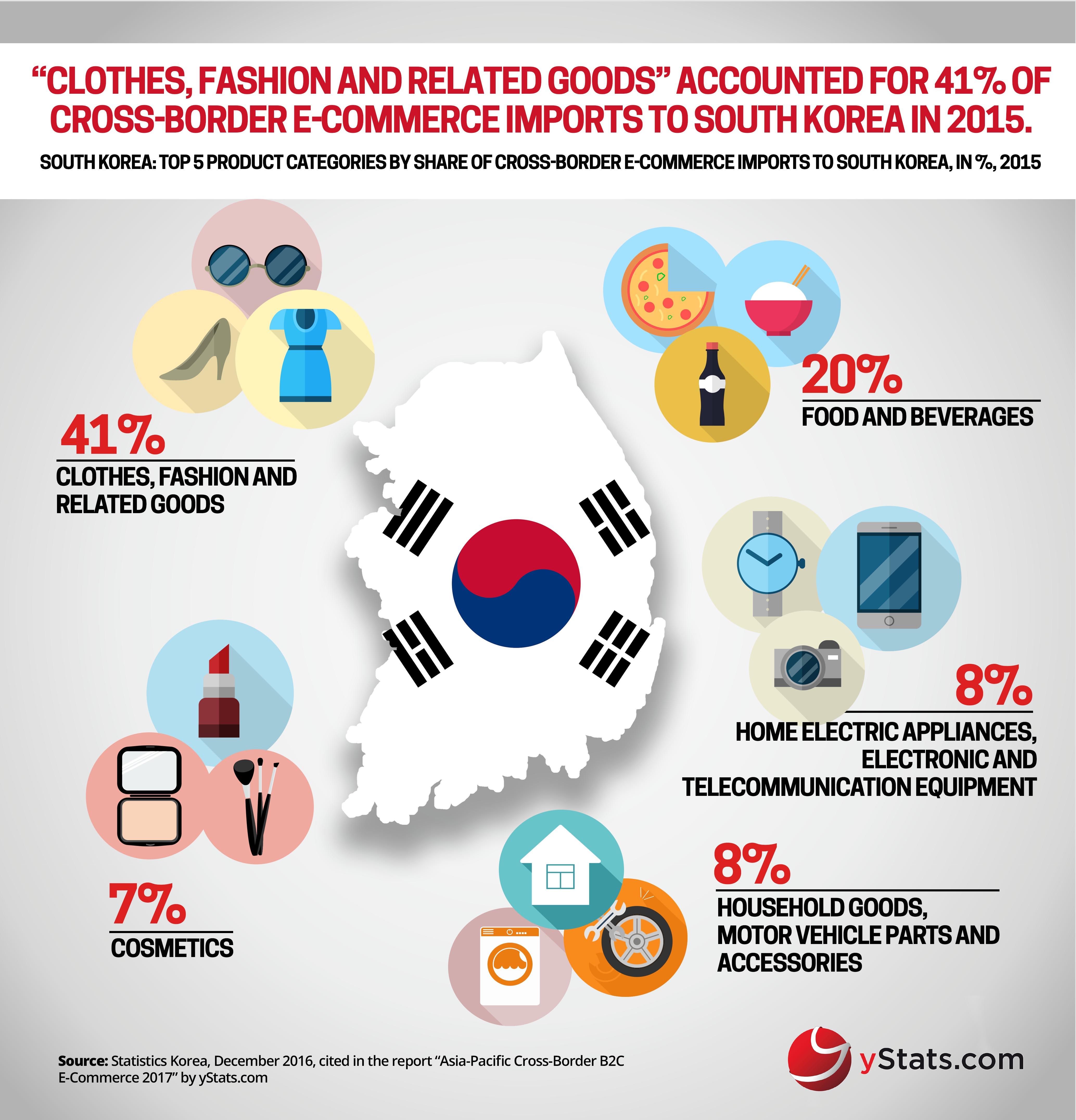 E Commerce Site Map: YStats.com Infographic Asia-Pacific Cross-Border B2C E