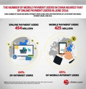 number online mobile payment users in china