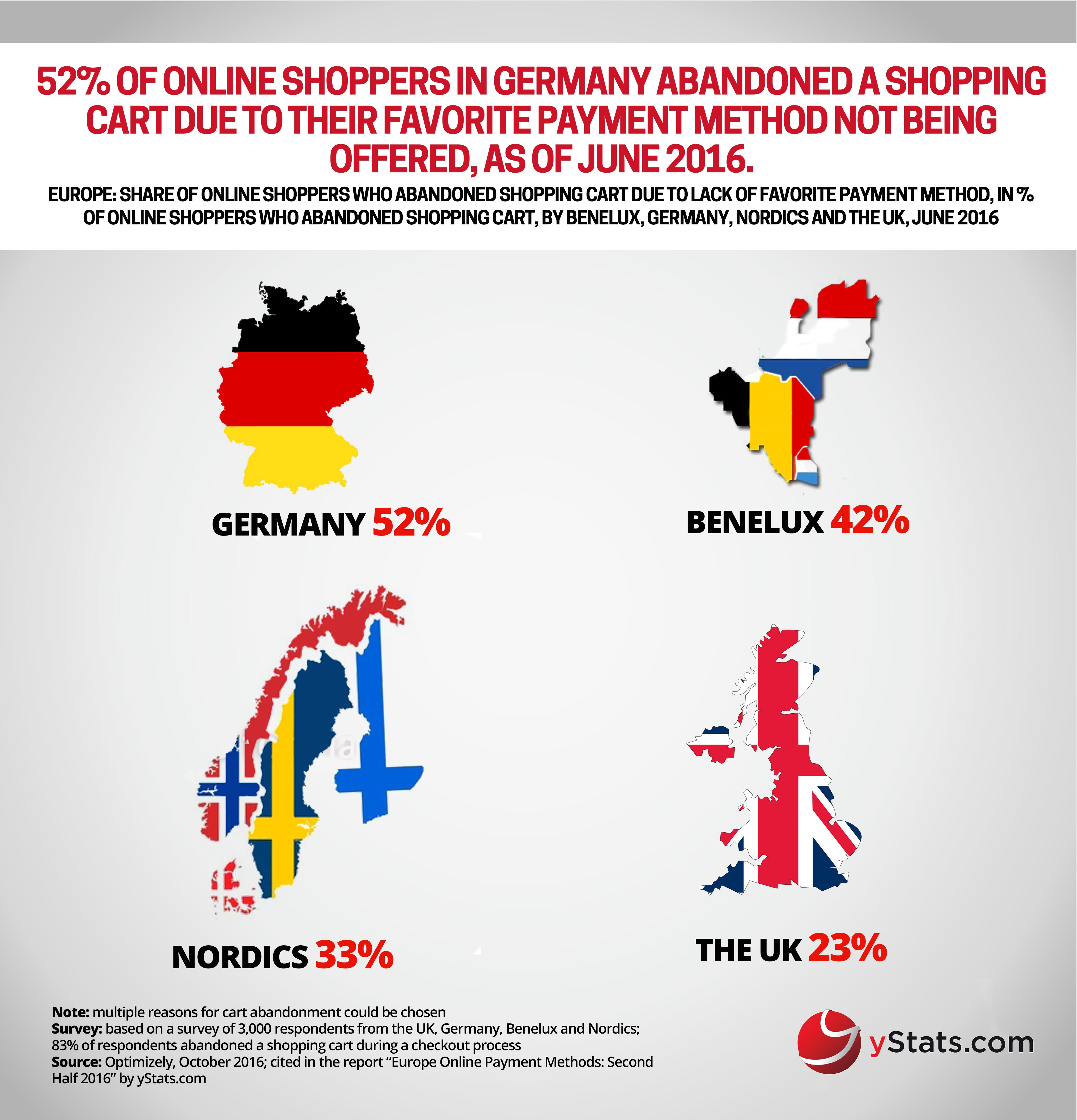 online shoppers abandoned shopping cart europe