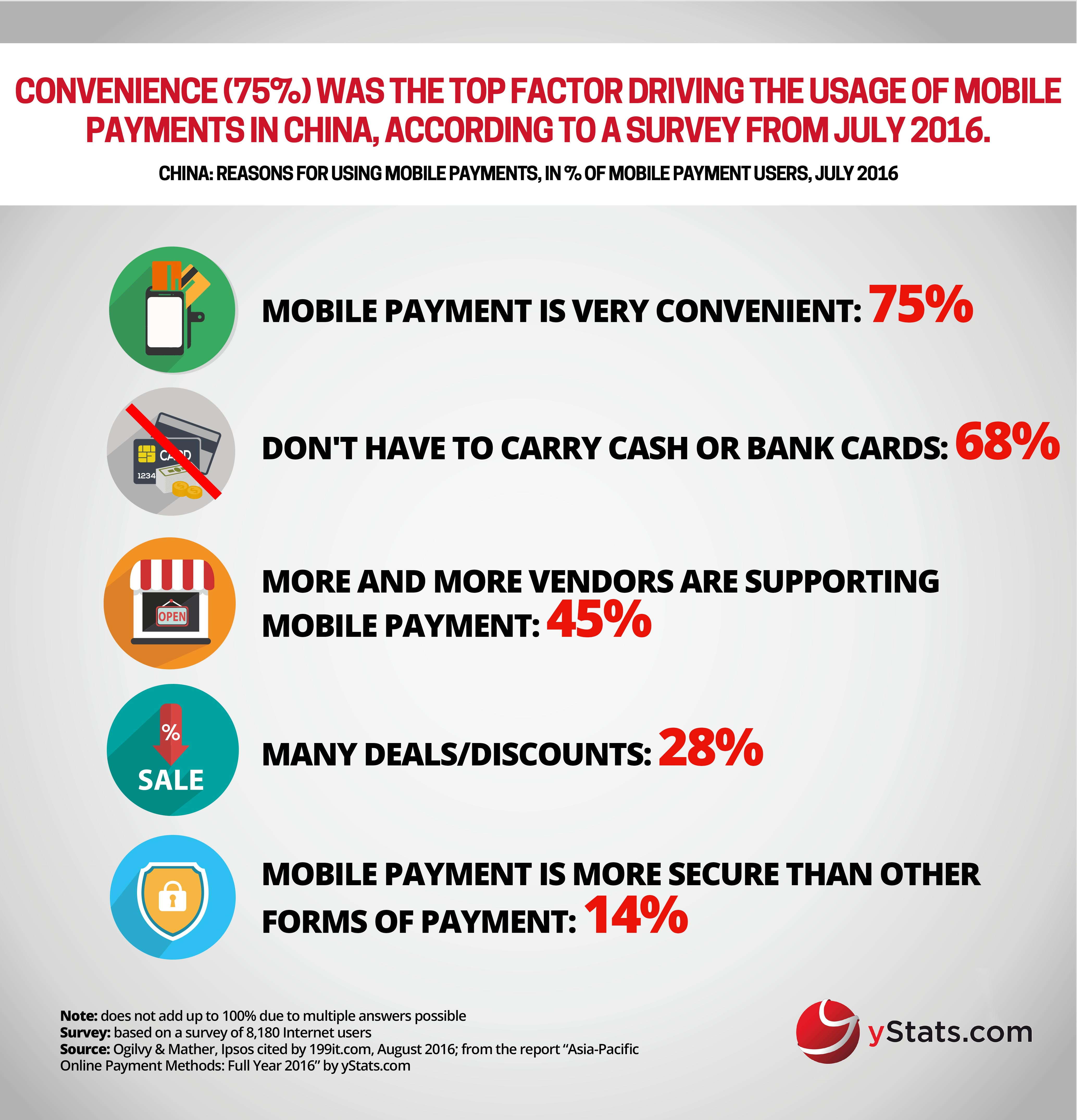 YStats.com Infographic Asia-Pacific Online Payment Methods