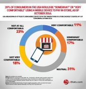 attitude to mobile payment in usa