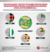 online shopper in africa paying by cash
